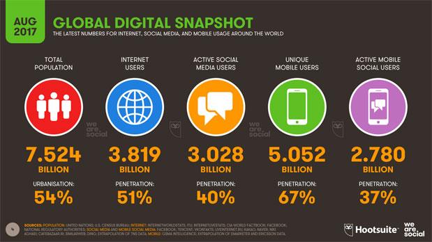 Global Digital Snapshot from Wearesocial.net